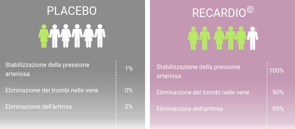 Σύγκριση Recardia VS Placebo